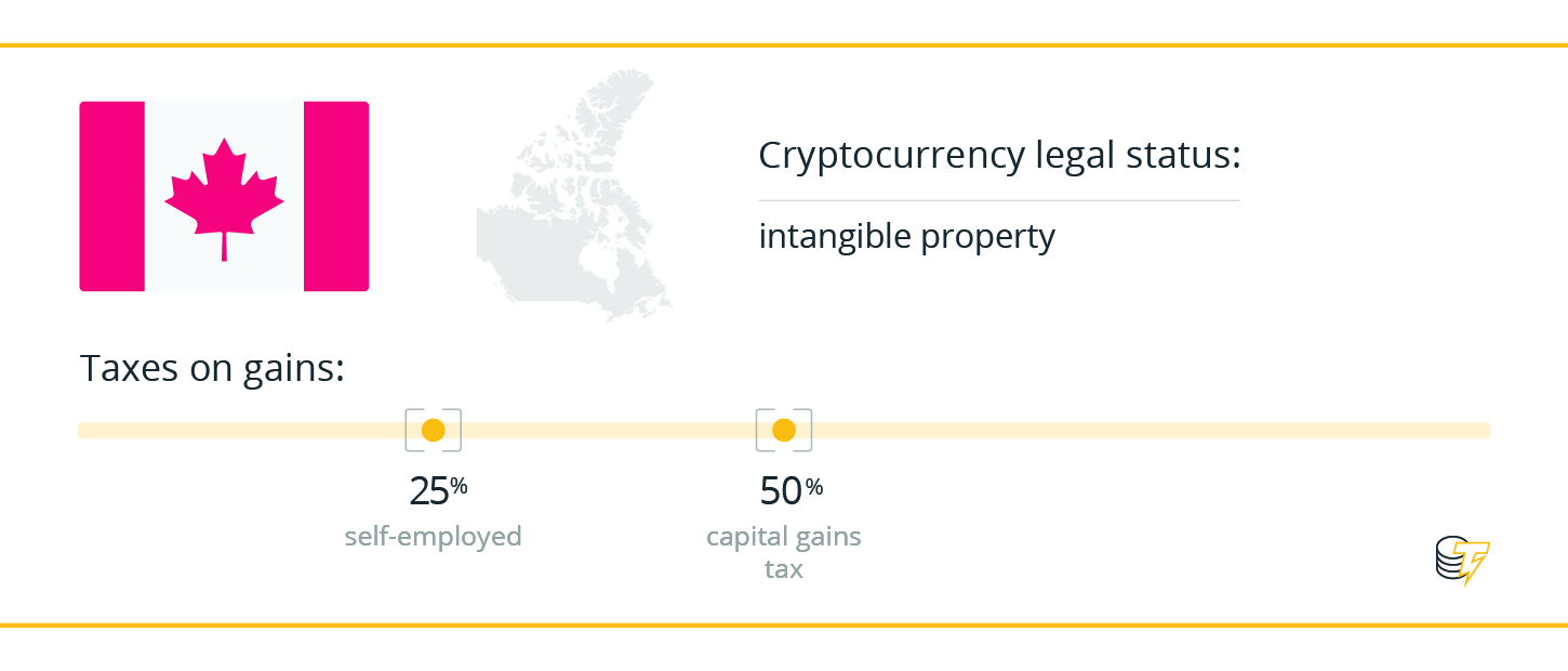 capital gains tax and cryptocurrency