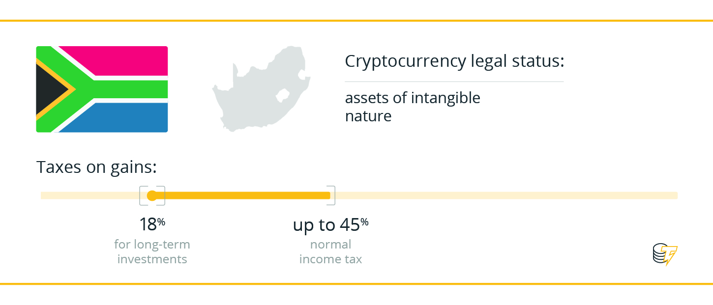 long term capital gains tax on cryptocurrency