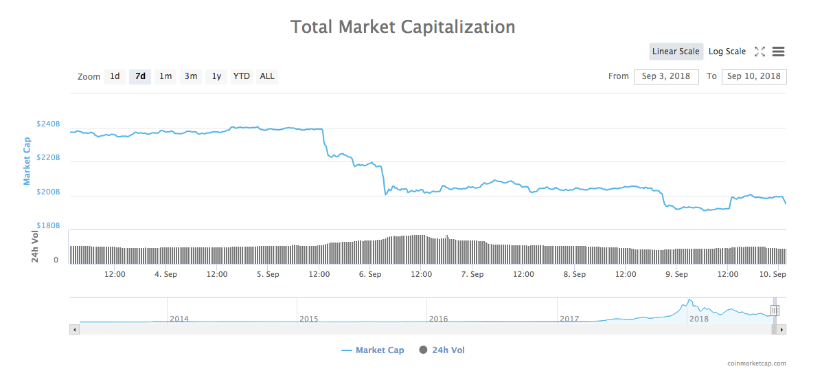 cryptocurrency total market cap current